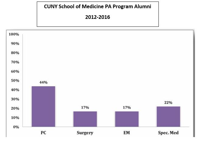 CUNY School of Medicine working Alumni