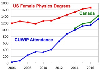 Infograph of US female physics degrees granted per year