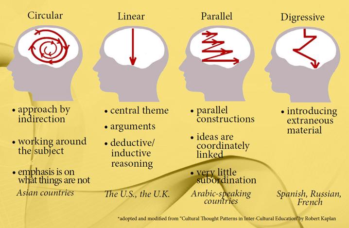 Cognitive system schema