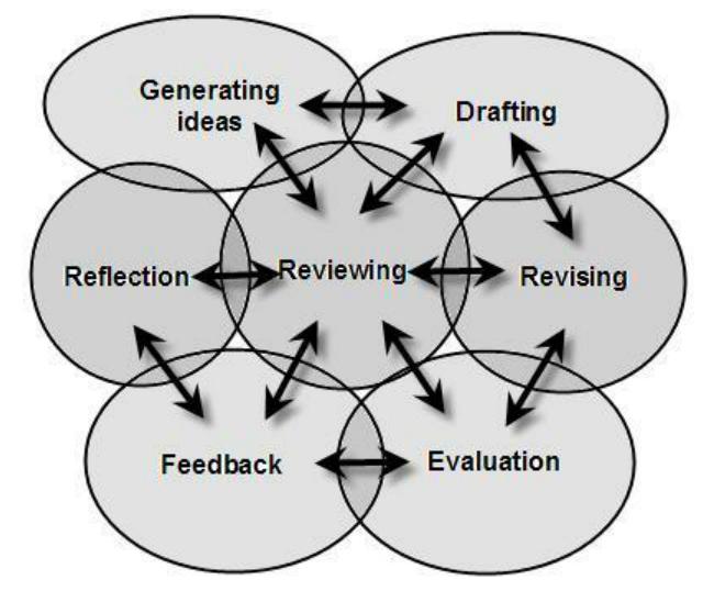 Recursive Writing Process