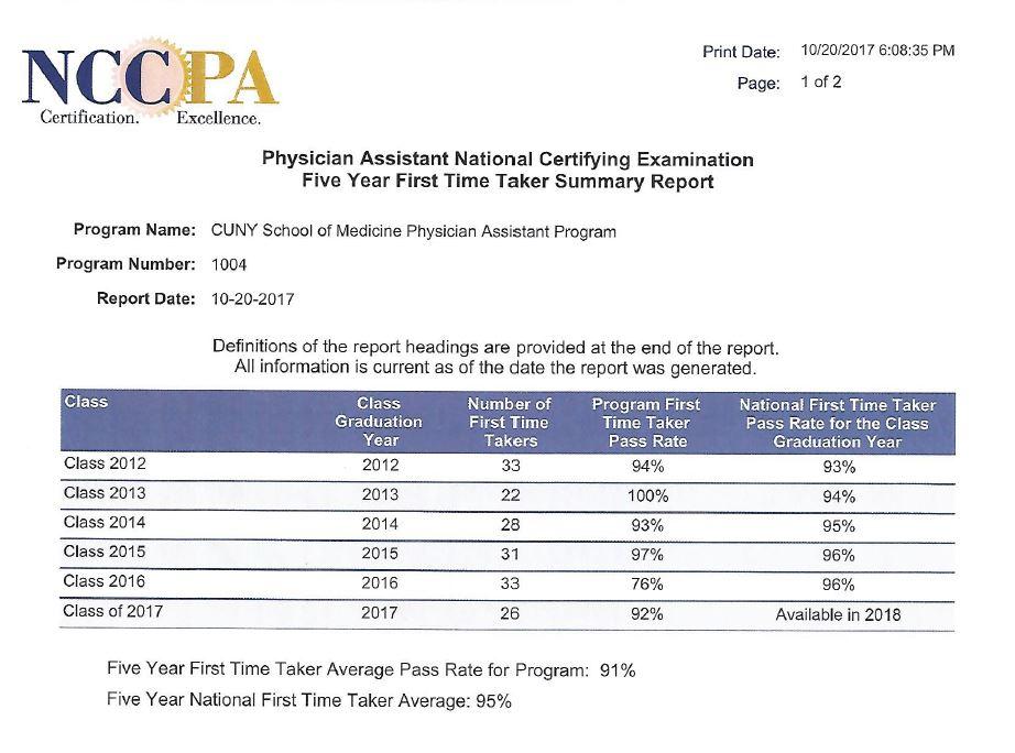 NCCPA Pass Rate