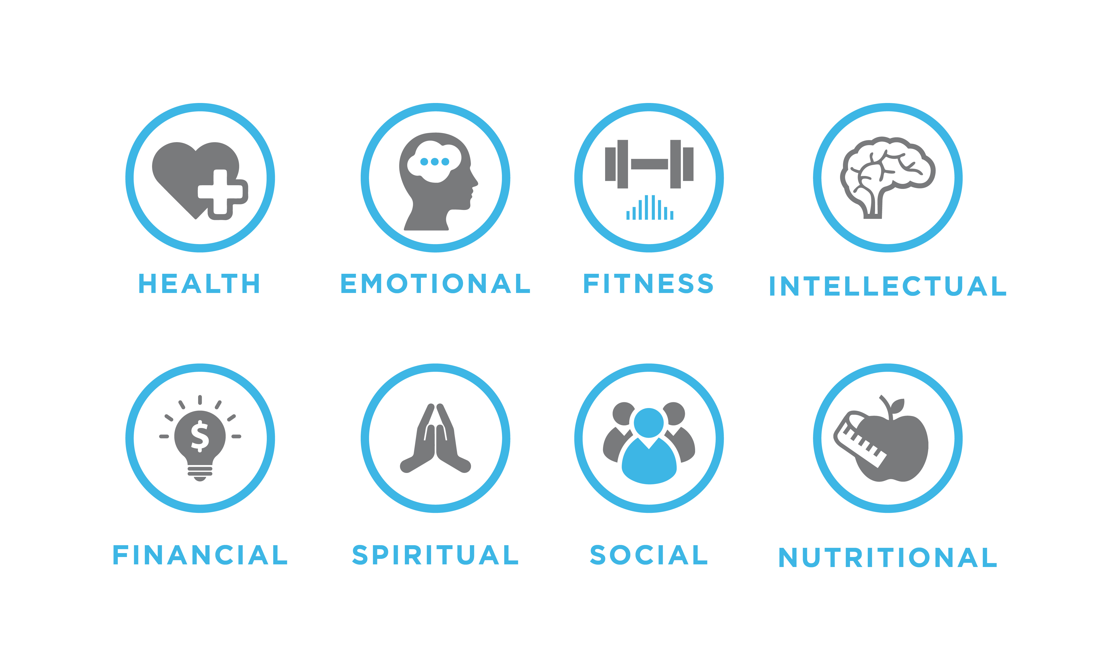 Image displaying the eight categories of wellness