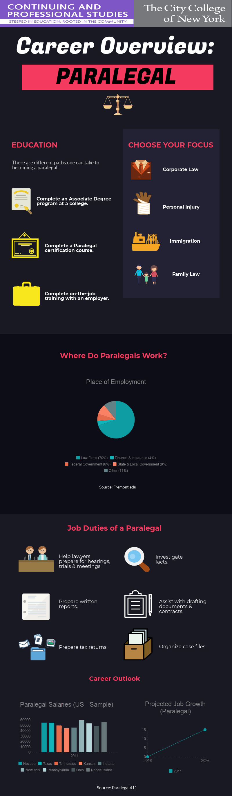 Career Overview For Paralegal