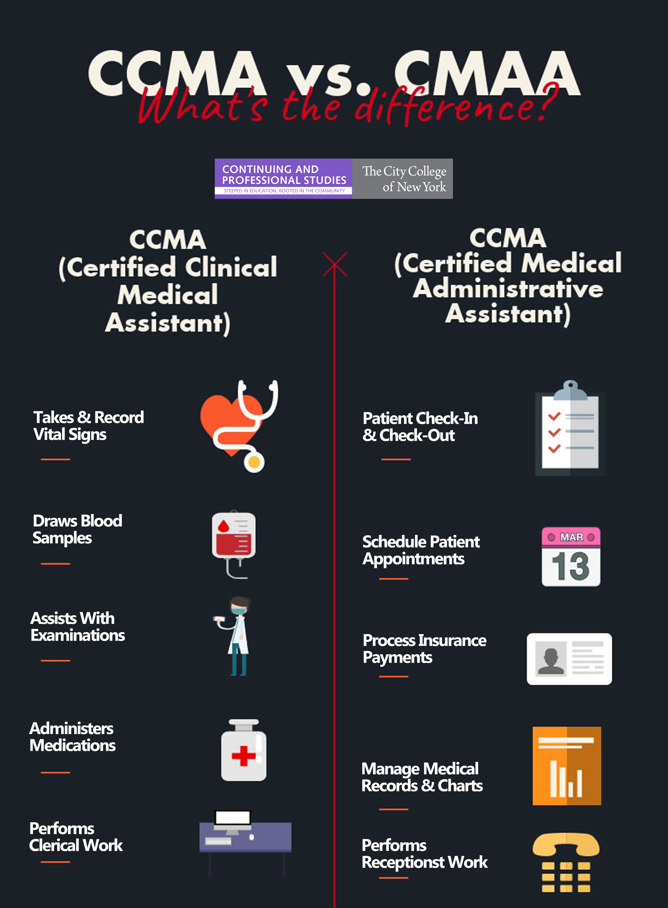 CCMA vs. CMAA Infographic