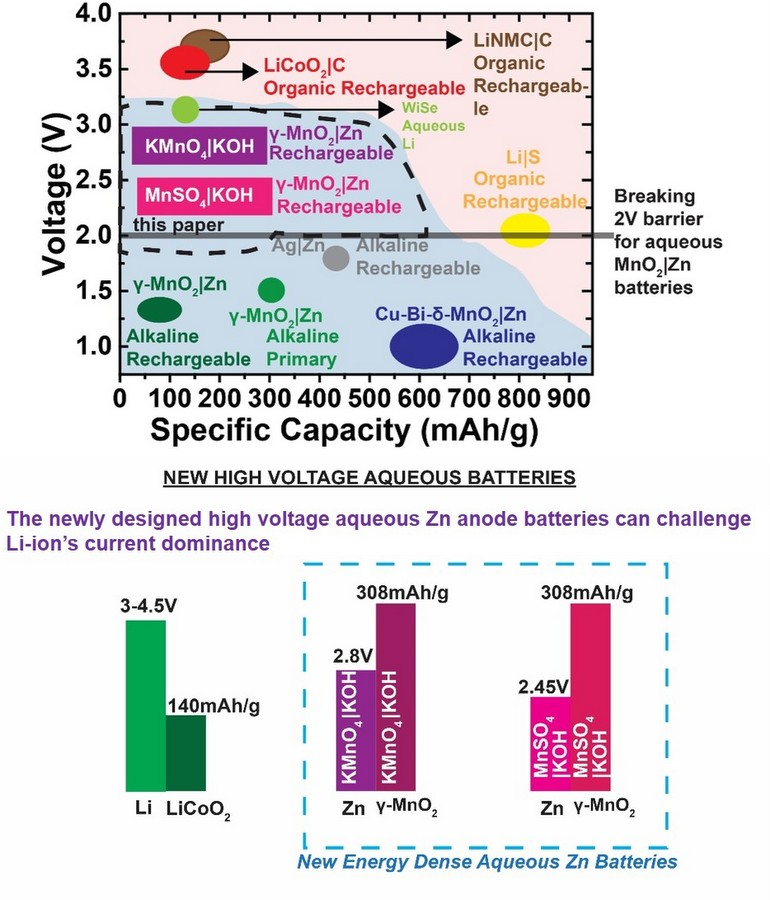New Rechargeable CCNY Aqueous Battery Challenges Lithium-Ion Dominance, Totalrehash.com