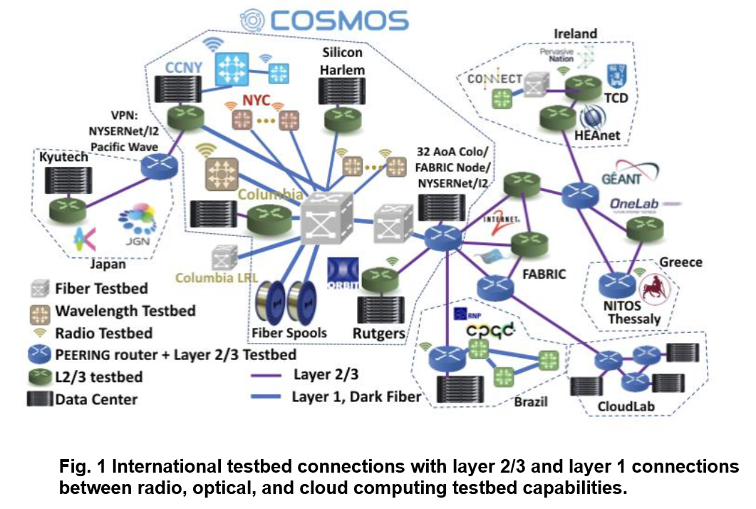 COSMIC Global Internet testbed