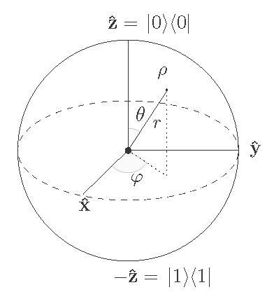 The Bloch ball representation of a single-qubit density matrix.