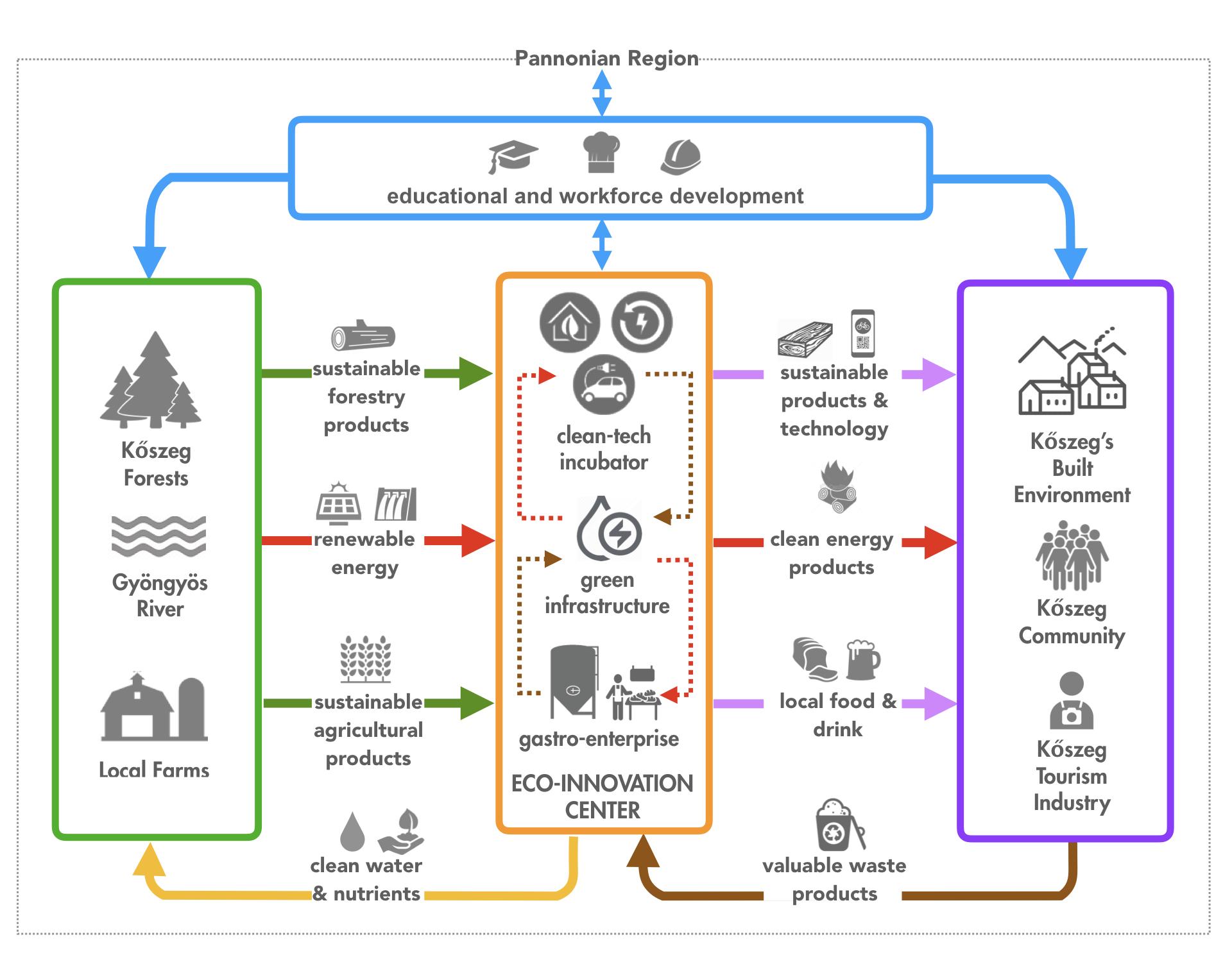 Diagram of circular economy