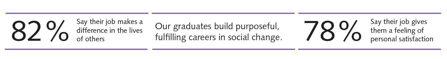 Our students build purposeful, fulfilling careers in social change