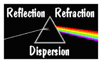 Refelection, Refraction, Dispersion
