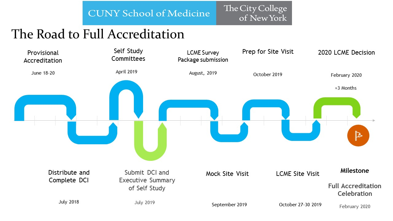 The Road to full accreditation