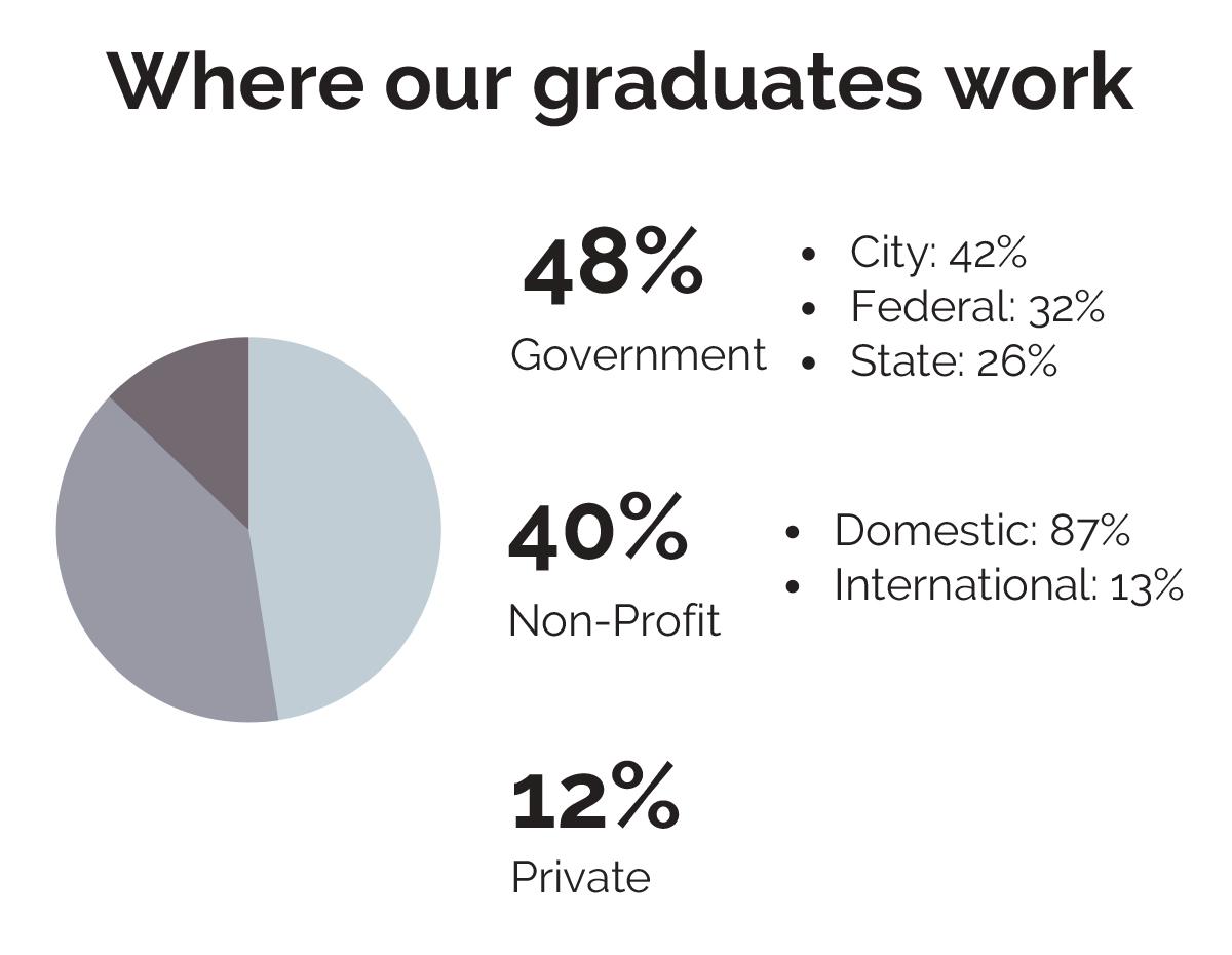 Where our graduates work